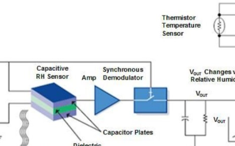 小型數字濕度傳感器IC在便攜式和移動系統電池中的應用