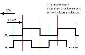 旋转编码器和PSoC在电机控制系统中的应用研究