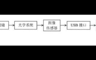 基于Linux操作系統和ARM實現裂紋實時測量系統的設計