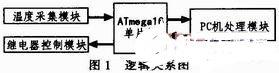 采用AVR單片機和GTJ4-10A固態繼電器實現實時測量監控系統的設計
