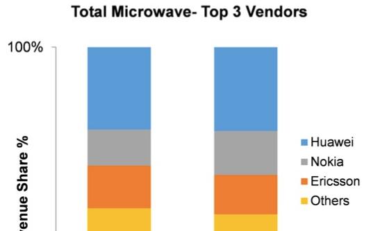 华为微波传输市场份额最大