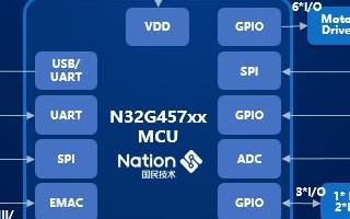 新一代網絡打印機國產主控制器:N32G457系列MCU芯片產品