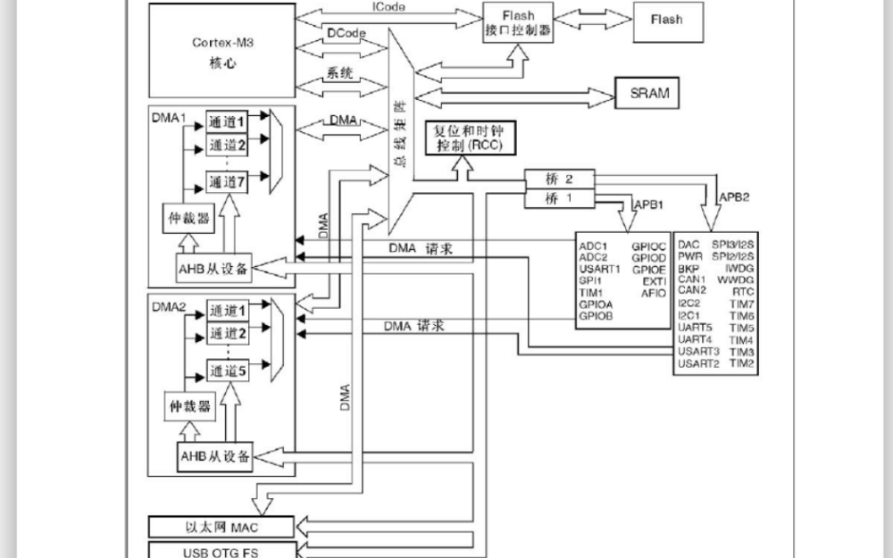 STM32的DMA基本原理详细说明