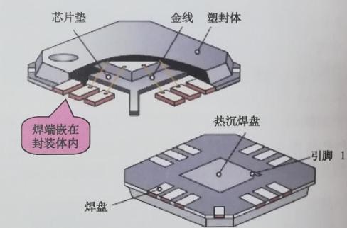 在QFN焊接中的常见问题及解决方法