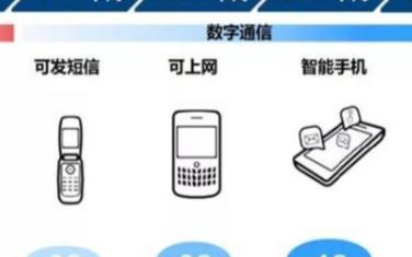 未来布局的主线,为何5G会成为首选