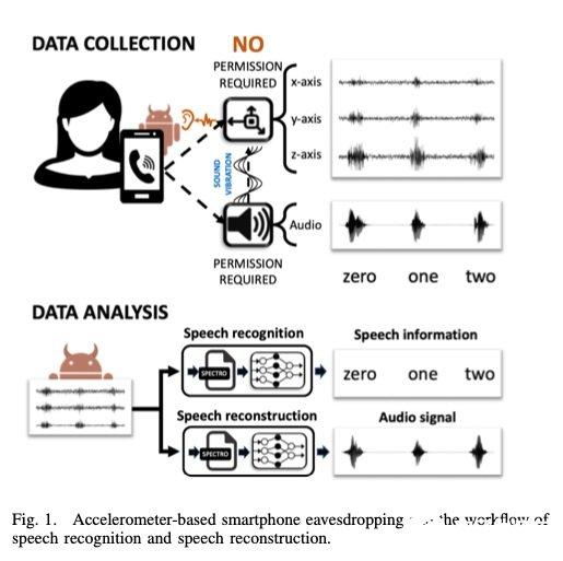智能手机APP可实现对用户语音的窃听,识别率高达 90%