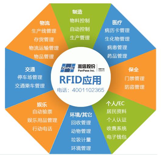 RFID防伪技术可以如何应用