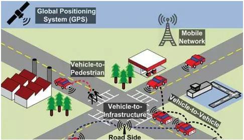 无线技术在汽车制造业中是如何应用上的