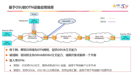 中國電信主導的G.osu標準項目已實現成功立項