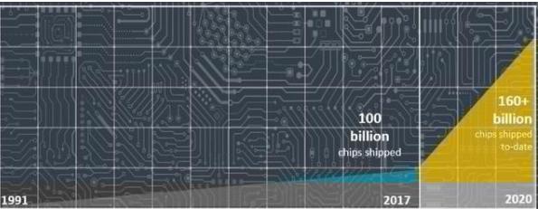 Arm 2019年Q3季度芯片出货量达64亿颗,创下单季出货量新高