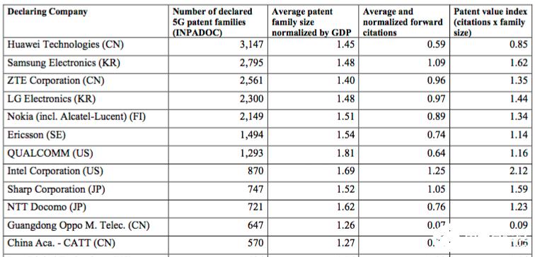 最新5G行业专利报告发布,中国军团专利数量超过三分之一
