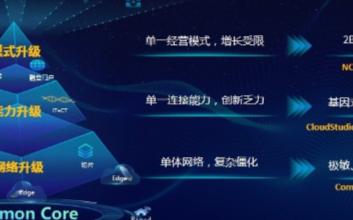 中兴通讯CloudStudio系统助力电信运营商共同开启5G万物互联