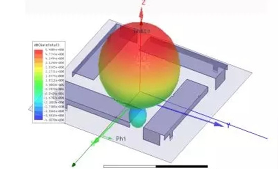 RFID天线设计涉及到的指标有哪一些