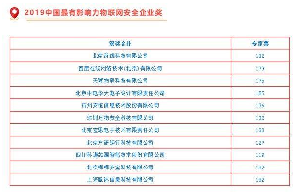 """华大电子连续三年蝉联""""中国最有影响力物联网安全企..."""