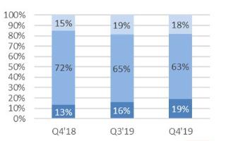 2019年GPU總出貨量增長3.4%,英偉達占GPU市場73%的份額