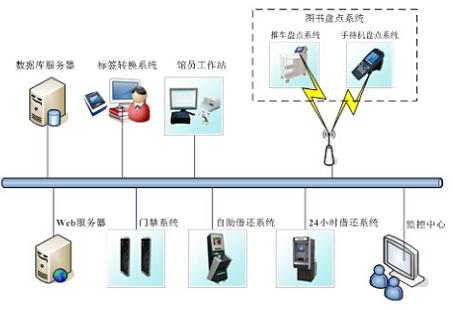 完整的RFID系統是怎樣的結構