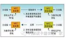 rfid和NFC有什么不一樣的地方