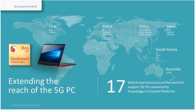多家移动运营商将支持搭载高通骁龙计算平台的5G PC