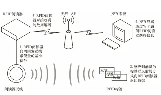 RFID在物联网领域可以怎样区应用