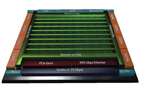 利用片上高速网络(2D NoC)创新地实现FPG...
