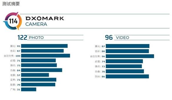 一加7T Pro的相机得分曝光总分为114分与一加7 Pro并列