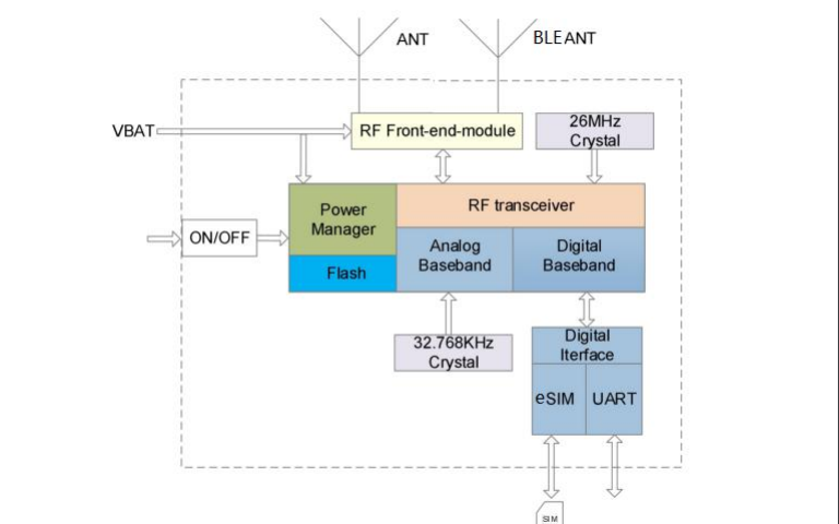 AM20E超小封装NB-IoT工业级无线通讯模块的数据手册免费下载