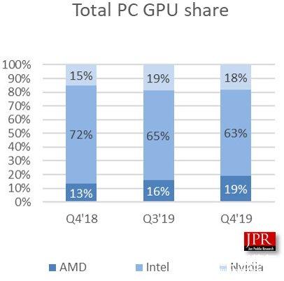 AMD2019年Q4季度GPU出貨量超越NVIDIA 環比大增22.6%