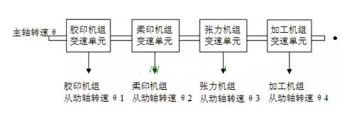 無軸傳動印刷機多伺服電機控制系統的同步需求