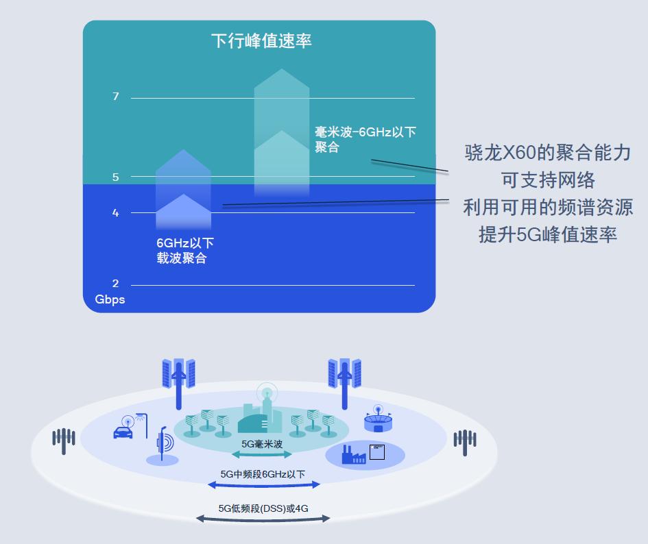 高通骁龙X60对5G网络性能的提升。
