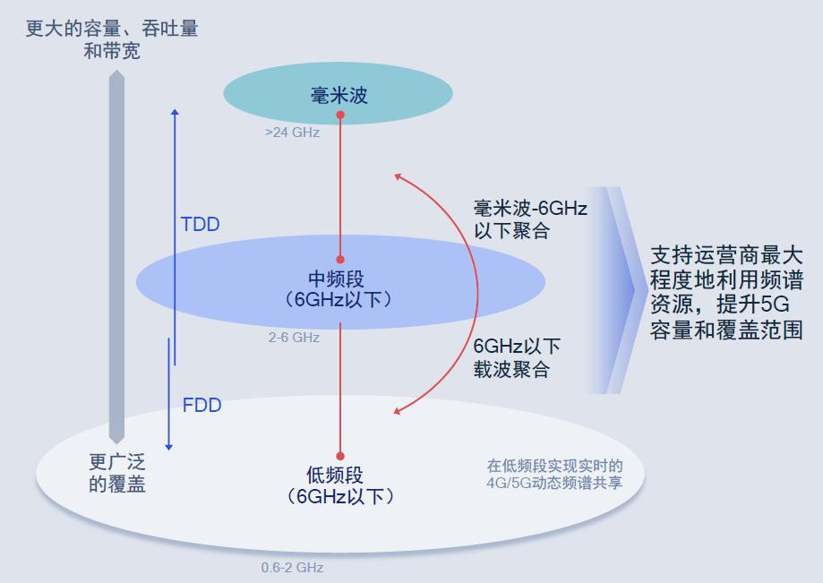 图3:骁龙X60的新特性。