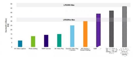 到2022年和2023年 LPDDR5将会成为市场的主流