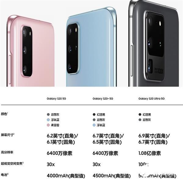 三星Galaxy S20系列三款手机到底有什么区别