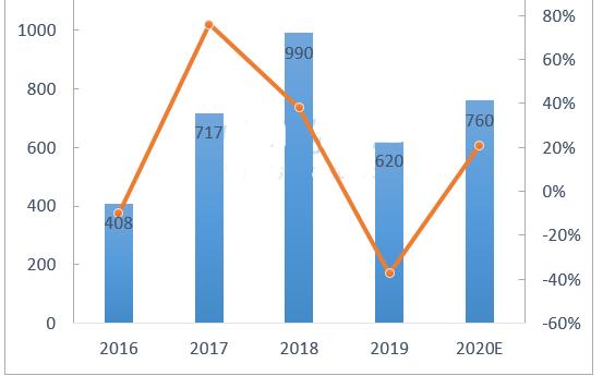 2019年第四季度DRAM營收排名出爐