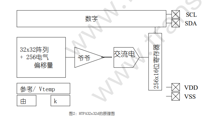 HTPA32x32d红外热电堆阵列传感器的详细资料介绍
