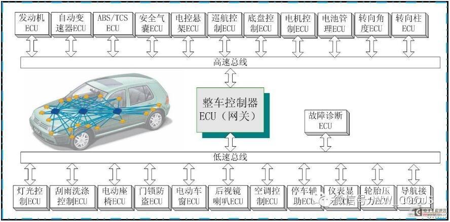 国六排放检测对汽车CAN总线网络数据依赖不断增强