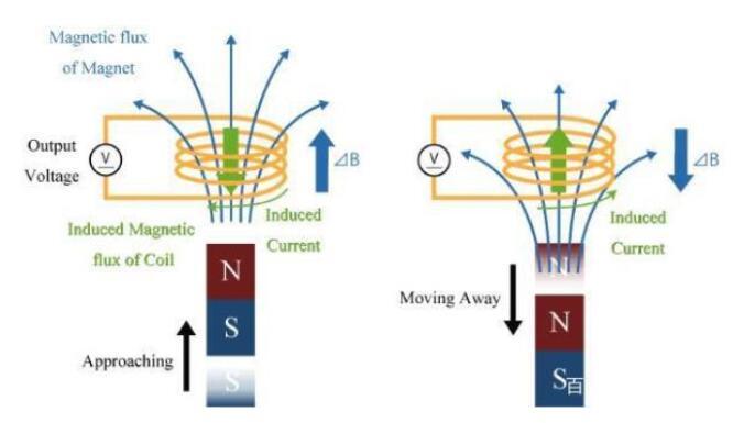 磁传感器的种类及应用
