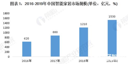 我国智能家居市场规模逐年增长 2019年有望达到1530亿元