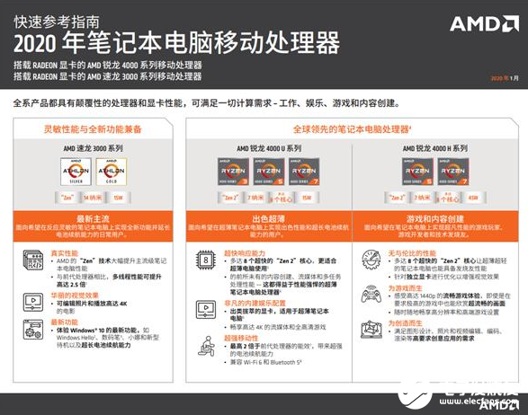 7nm 8核锐龙4000在手 AMD的CPU在笔记本市场上性价比高