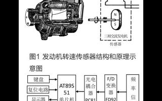 利用AT89S51單片機實現飛機發動機智能測量和顯示系統的設計