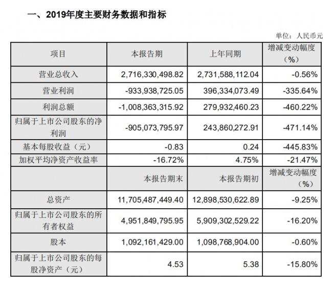 华灿光电LED芯片亏损幅度大,去年较净利润上年同期下降471.14%