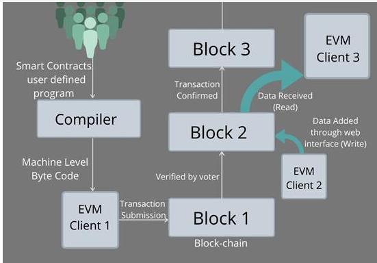 基于区块链的数据共享如何驱动AI网络