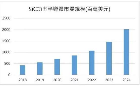 5G時代碳化硅開始嶄露頭角