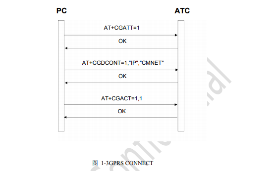 AM900E的AT命令用戶手冊詳細資料說明