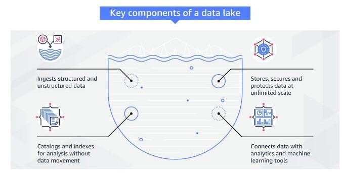 数据湖可以用来解决大数据的挑战吗