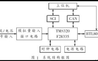 基于DSP芯片和以太網控制器實現風力發電機檢測分析系統的設計