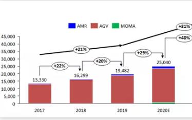【抗疫】新冠疫情对工业机器人市场影响及2020年...