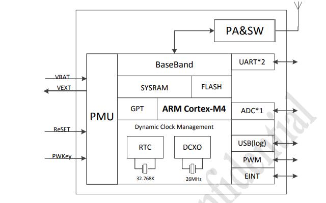 AM22E低电压NB-IOT模组的数据手册免费下载
