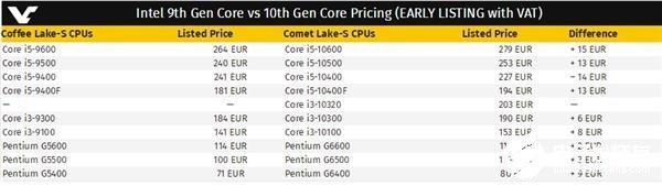十代酷睿桌面版处理器售价泄露 将不会跟AMD打价格战