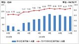 我国移动互联网用户月均流量已达到8.59GB 相比2014年五年时间增长42倍