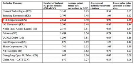 5G行业专利报告披露,中兴通讯全球专利布局超过5...